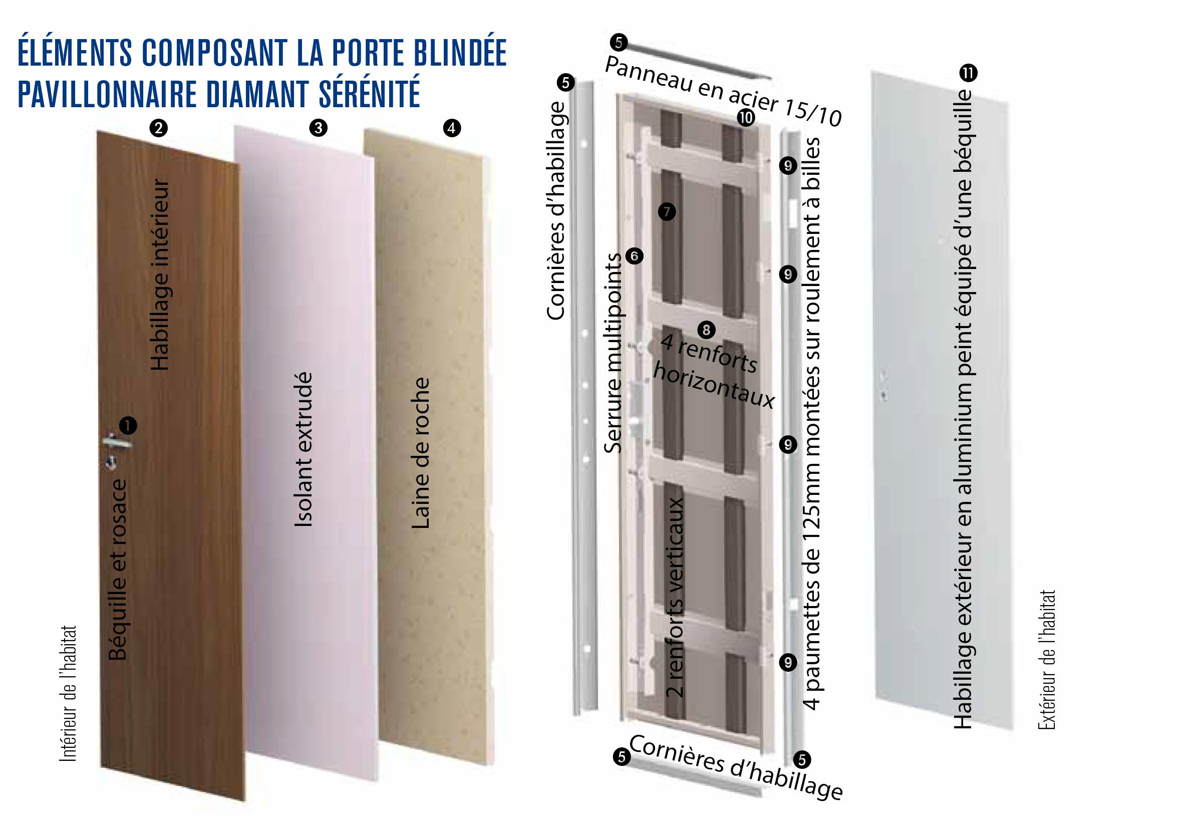 element composant la porte blindee pavillonnaire